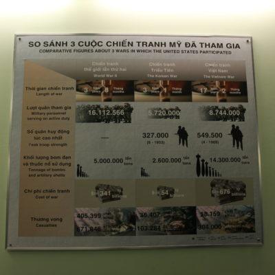 Algunas espeluznantes cifras sobre la guerra de Vietnam/Indochina